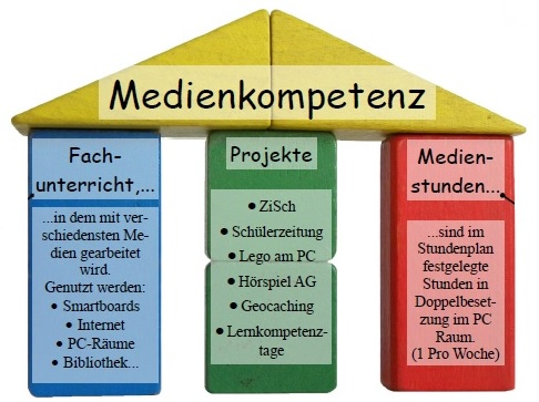 GrafikMedienkonzept